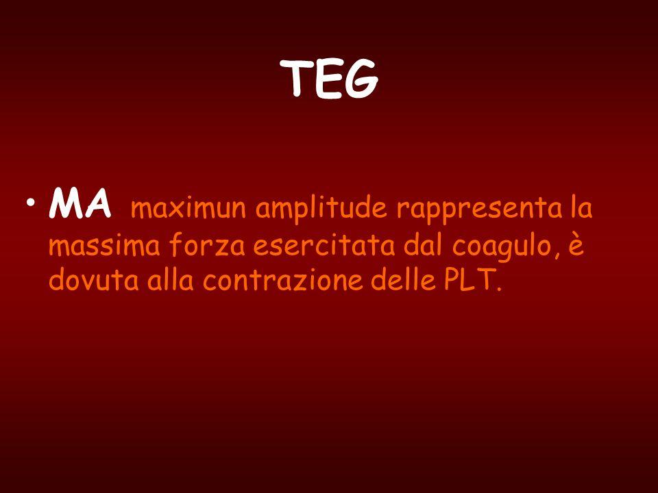 TEG MA maximun amplitude rappresenta la massima forza esercitata dal coagulo, è dovuta alla contrazione delle PLT.