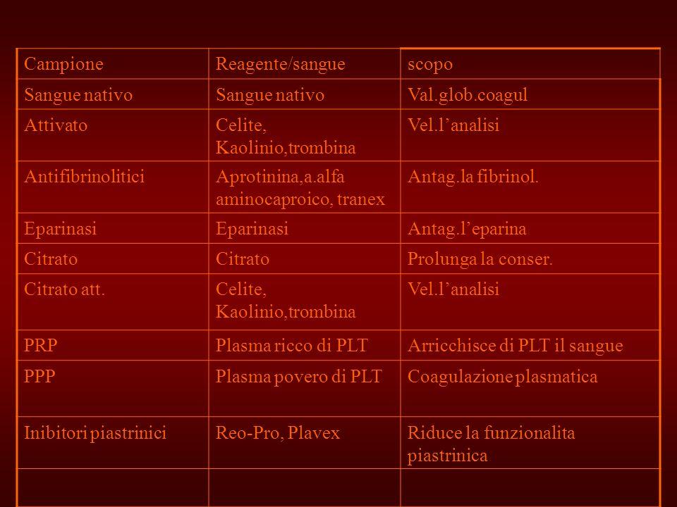 CampioneReagente/sangue. scopo. Sangue nativo. Val.glob.coagul. Attivato. Celite, Kaolinio,trombina.