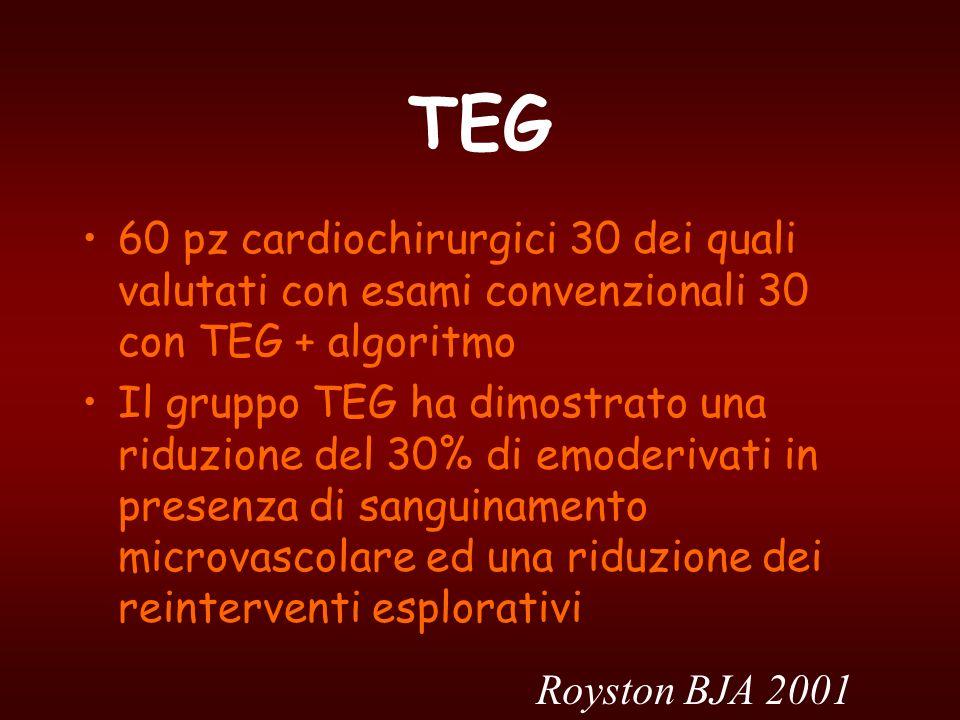 TEG 60 pz cardiochirurgici 30 dei quali valutati con esami convenzionali 30 con TEG + algoritmo.