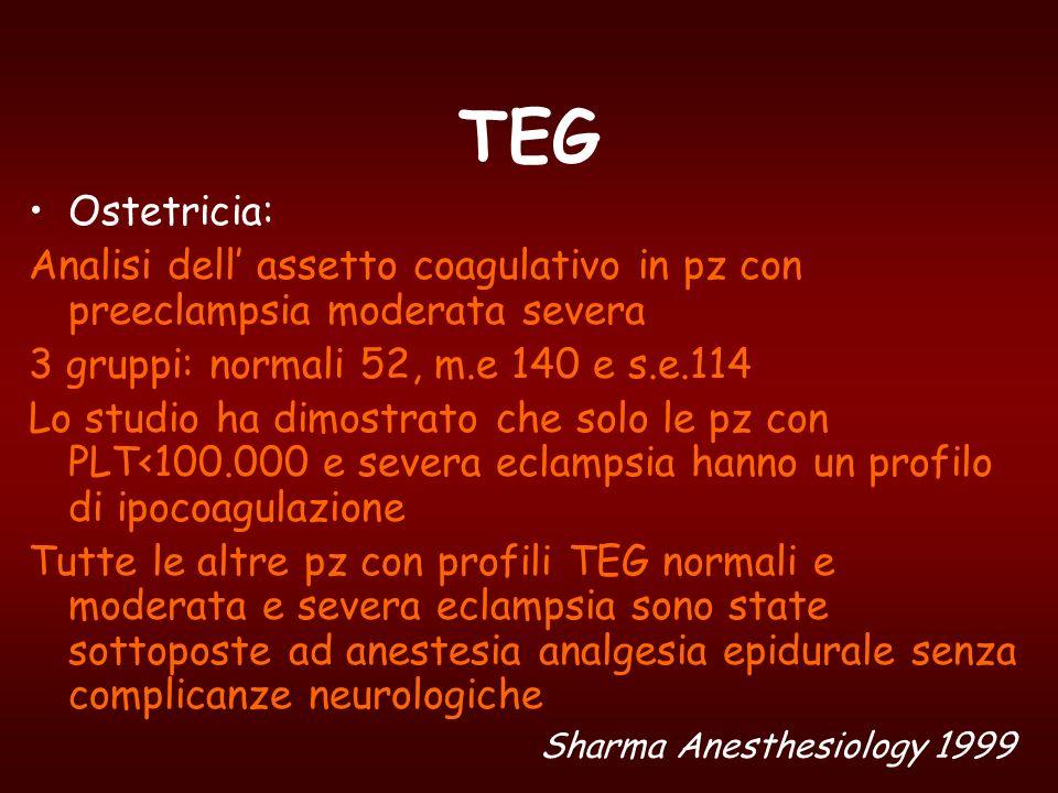 TEGOstetricia: Analisi dell' assetto coagulativo in pz con preeclampsia moderata severa. 3 gruppi: normali 52, m.e 140 e s.e.114.
