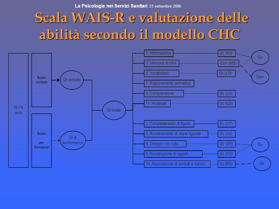 Scala WAIS-R e valutazione delle abilità secondo il modello CHC