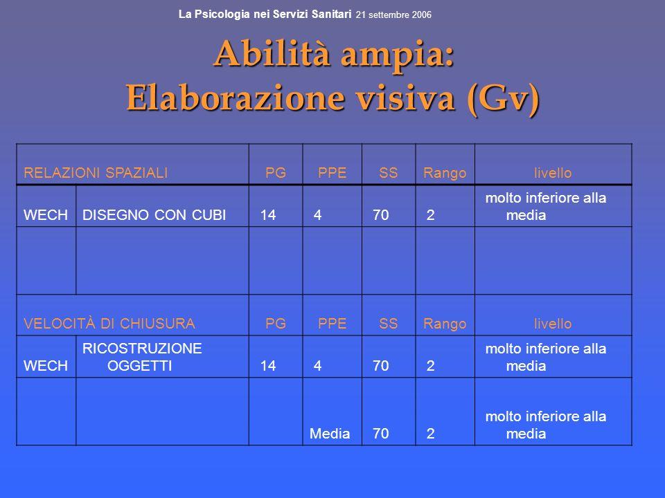 Abilità ampia: Elaborazione visiva (Gv)