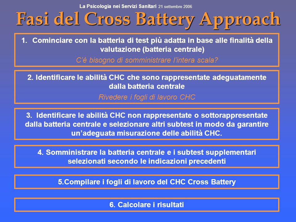Fasi del Cross Battery Approach