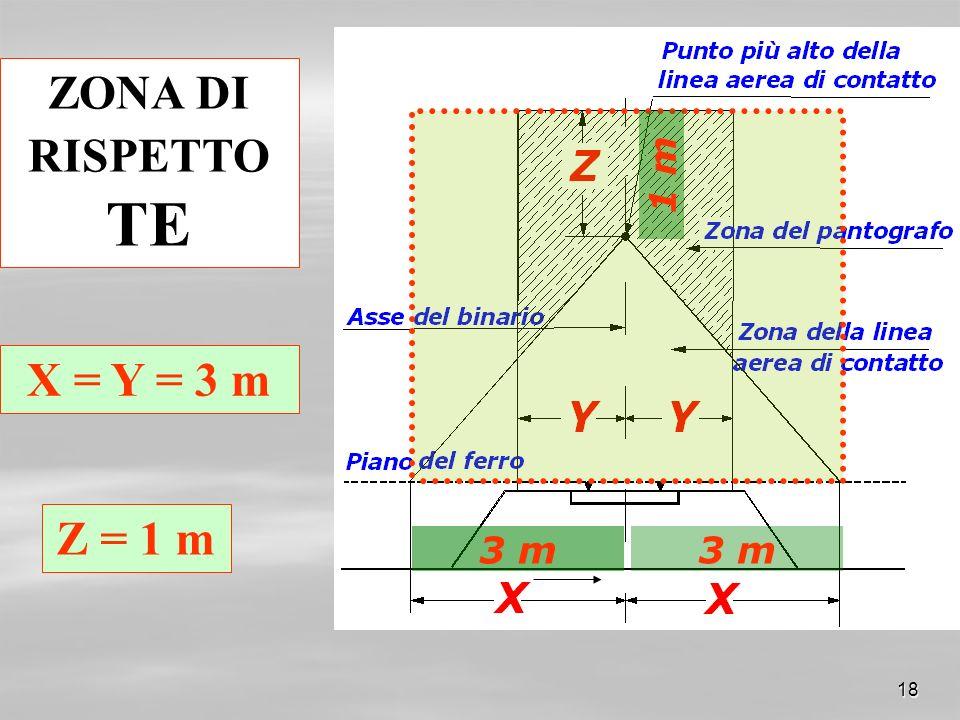 ZONA DI RISPETTO TE X = Y = 3 m Z = 1 m