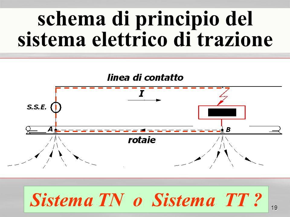 schema di principio del sistema elettrico di trazione