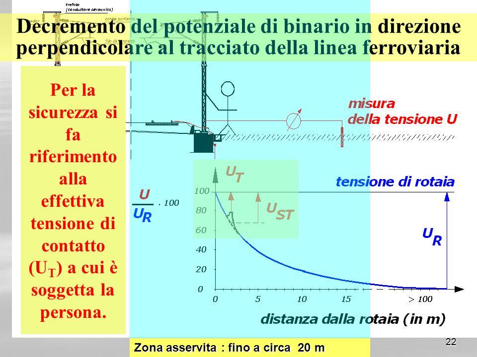 Decremento del potenziale di binario in direzione perpendicolare al tracciato della linea ferroviaria
