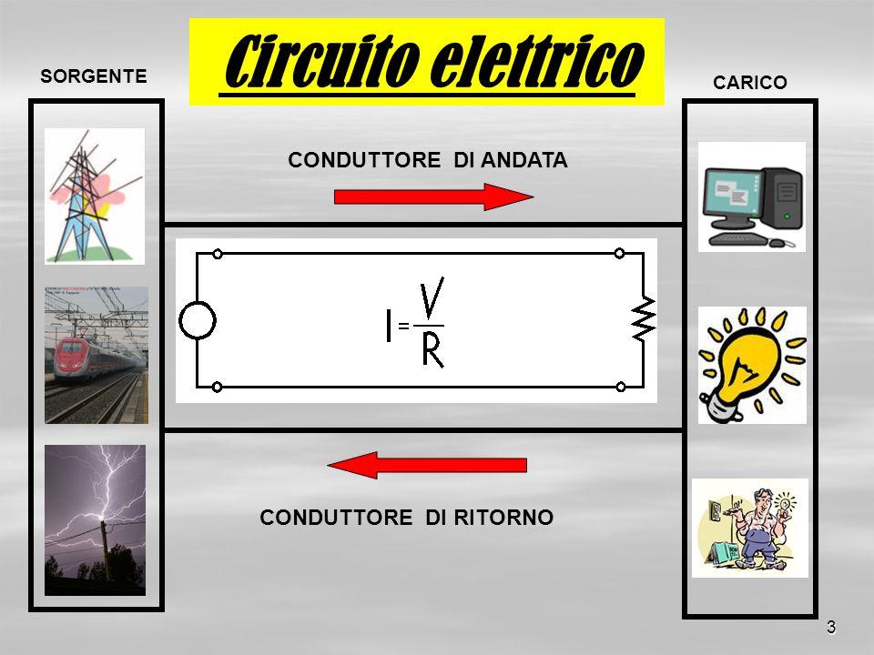 Circuito elettrico CONDUTTORE DI ANDATA CONDUTTORE DI RITORNO SORGENTE