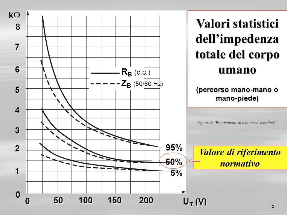 Valori statistici dell'impedenza totale del corpo umano