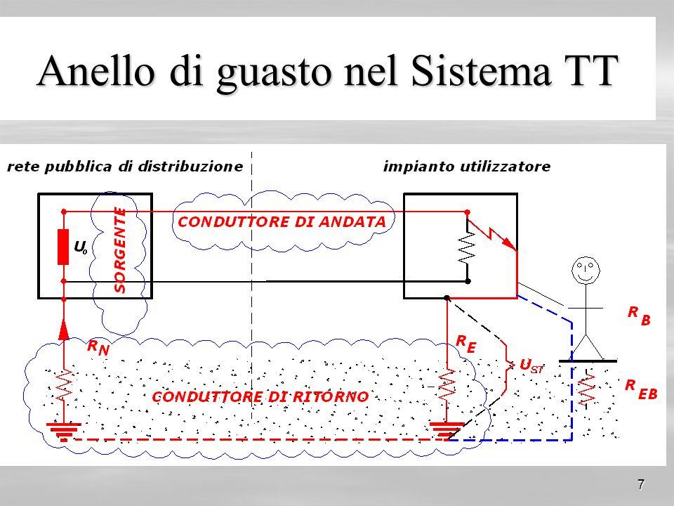 Anello di guasto nel Sistema TT