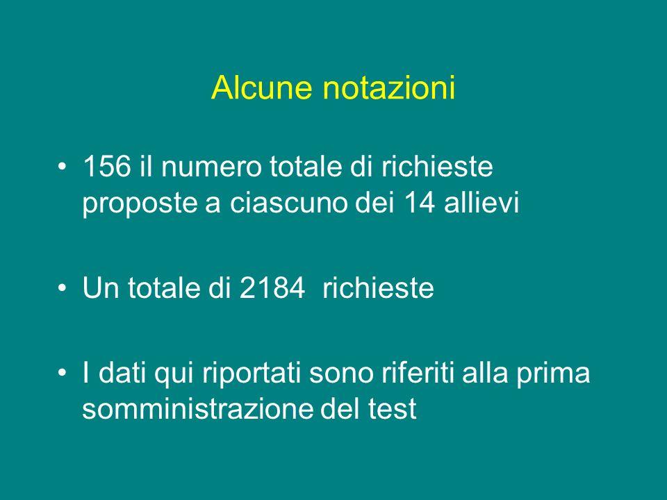Alcune notazioni 156 il numero totale di richieste proposte a ciascuno dei 14 allievi. Un totale di 2184 richieste.