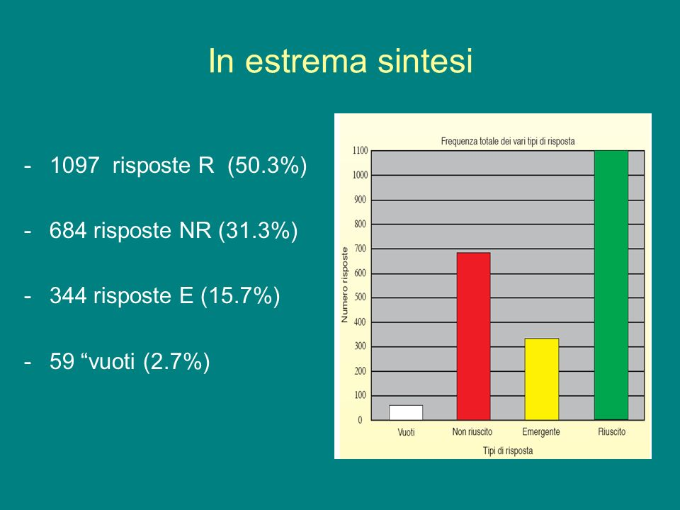 In estrema sintesi 1097 risposte R (50.3%) 684 risposte NR (31.3%)