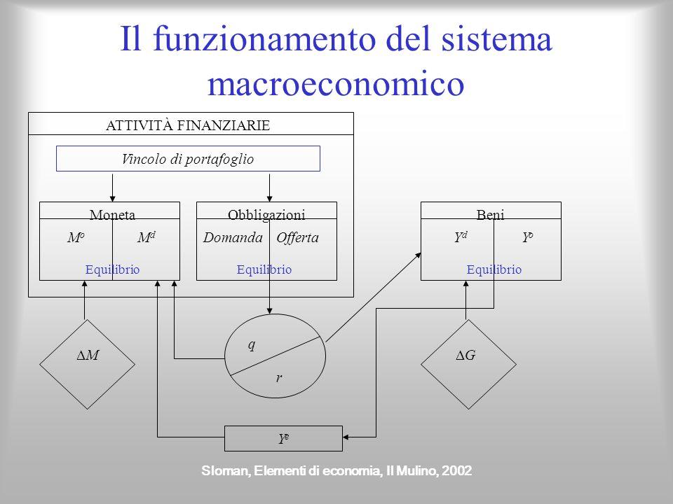Il funzionamento del sistema macroeconomico