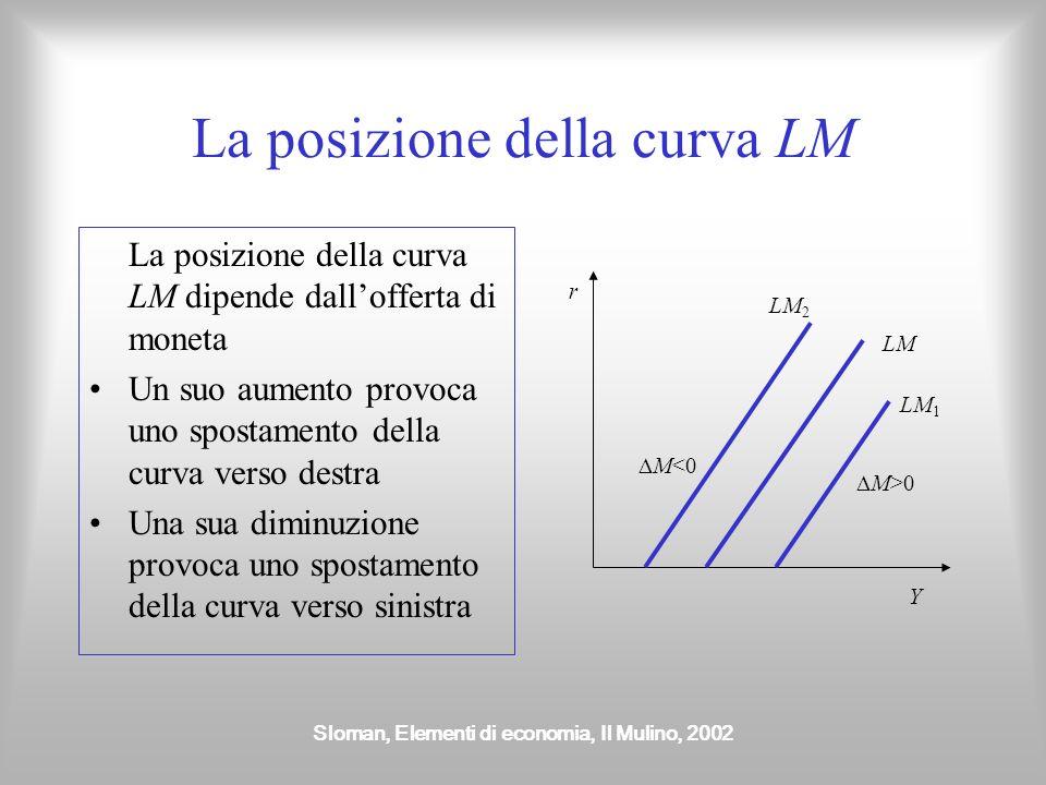 La posizione della curva LM