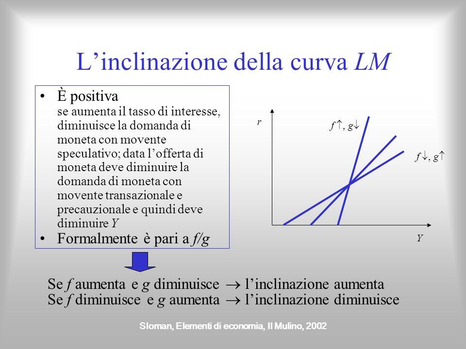 L'inclinazione della curva LM