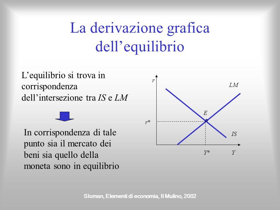 La derivazione grafica dell'equilibrio