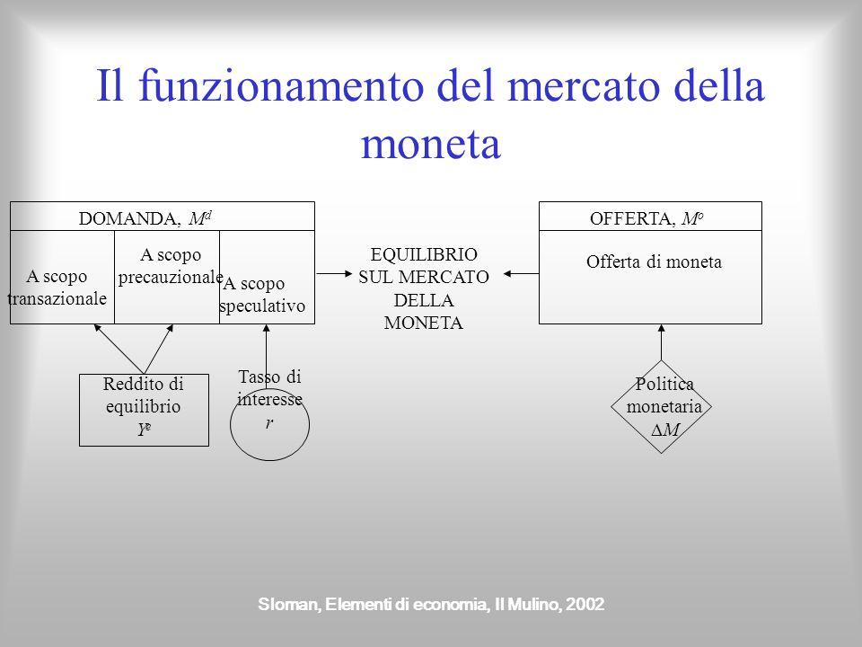 Il funzionamento del mercato della moneta