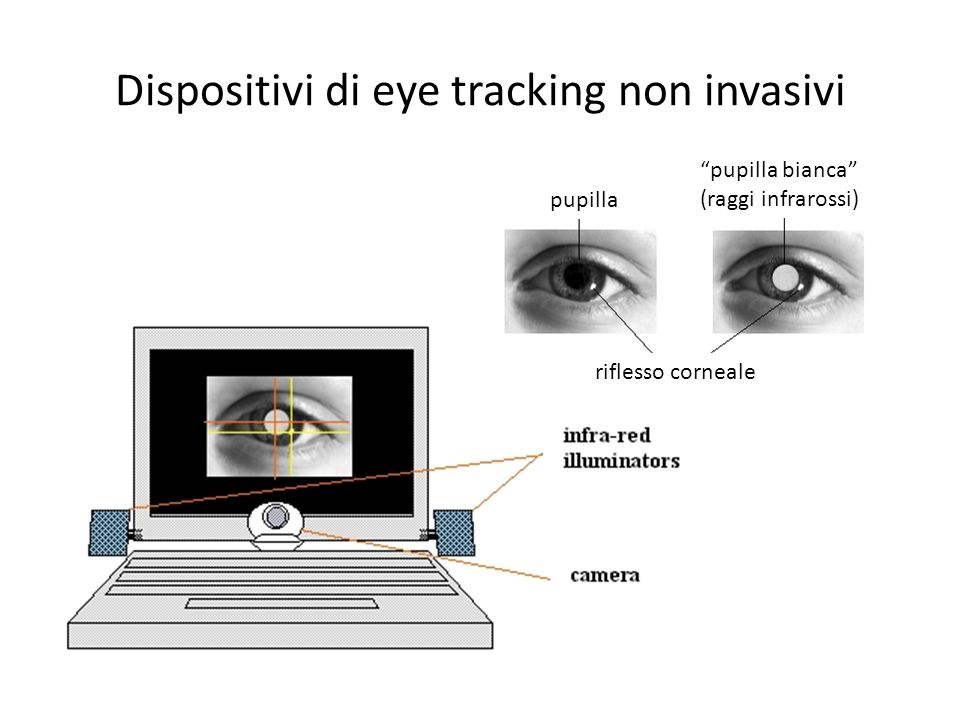 Dispositivi di eye tracking non invasivi