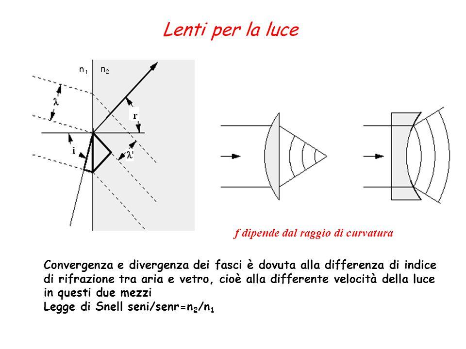 Lenti per la luce f dipende dal raggio di curvatura