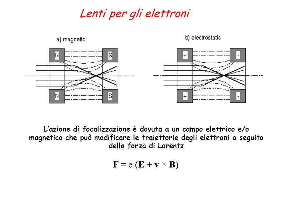 Lenti per gli elettroni