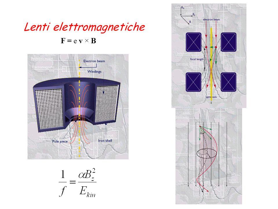 Lenti elettromagnetiche