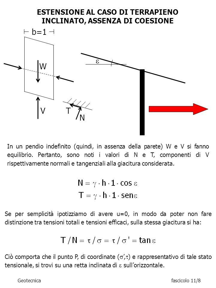 ESTENSIONE AL CASO DI TERRAPIENO INCLINATO, ASSENZA DI COESIONE