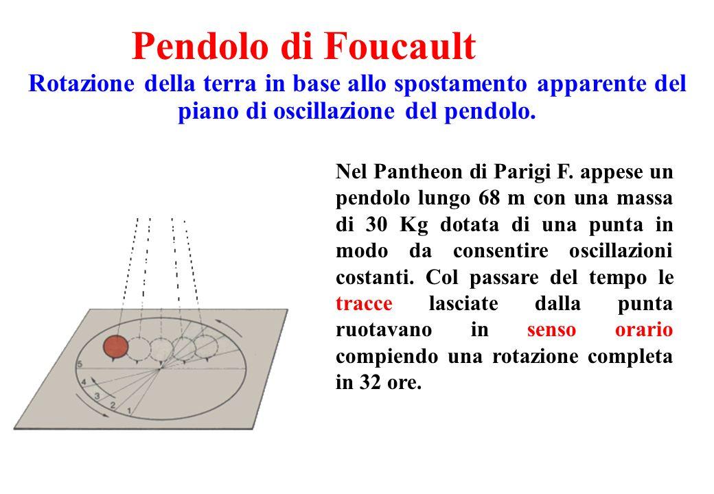 Pendolo di Foucault Rotazione della terra in base allo spostamento apparente del piano di oscillazione del pendolo.