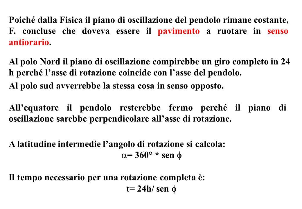 Poiché dalla Fisica il piano di oscillazione del pendolo rimane costante, F. concluse che doveva essere il pavimento a ruotare in senso antiorario.