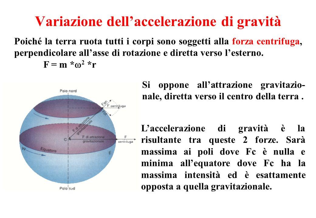Variazione dell'accelerazione di gravità