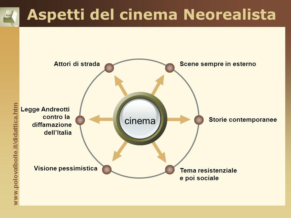 Aspetti del cinema Neorealista