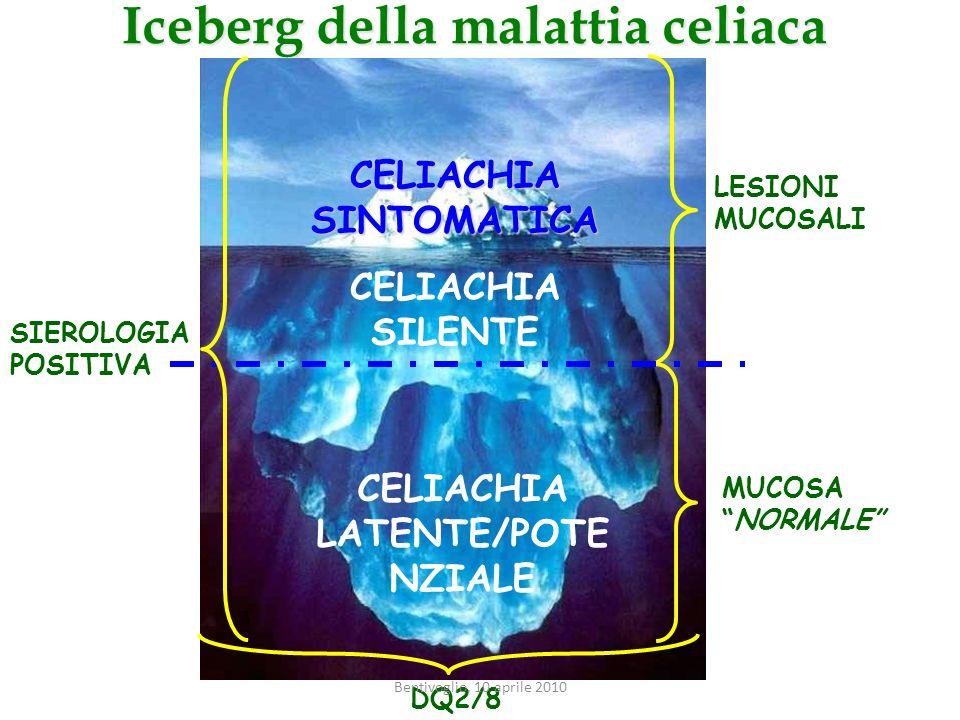 Iceberg della malattia celiaca
