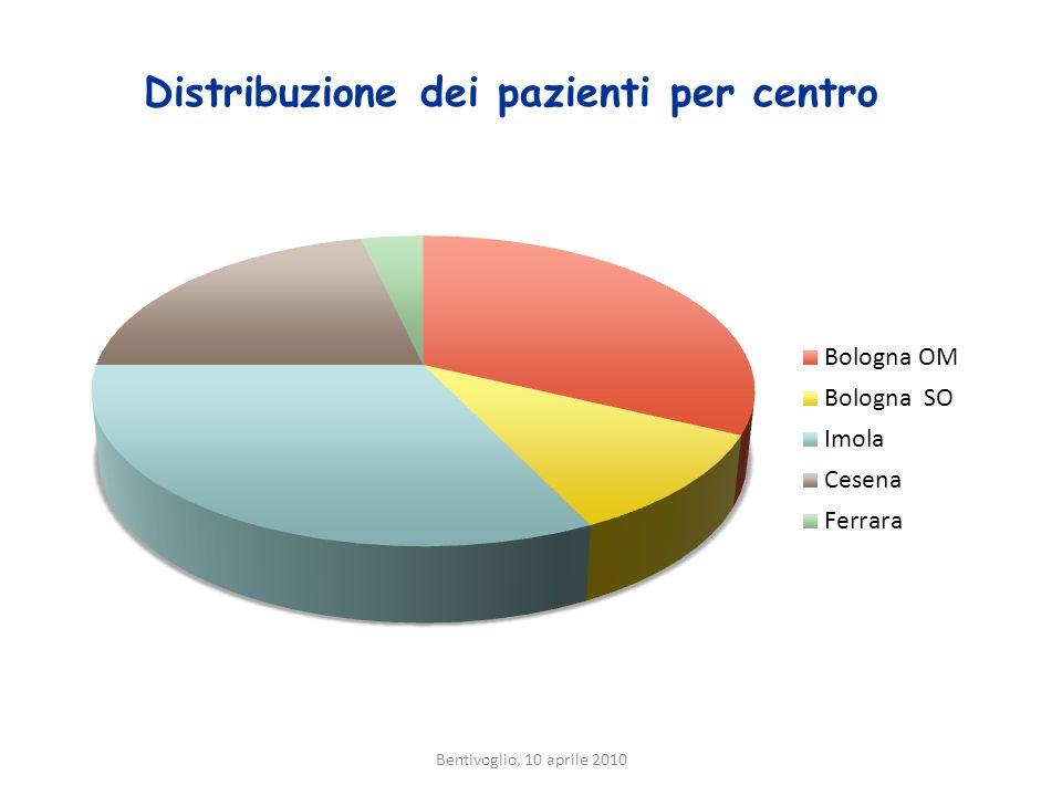 Distribuzione dei pazienti per centro