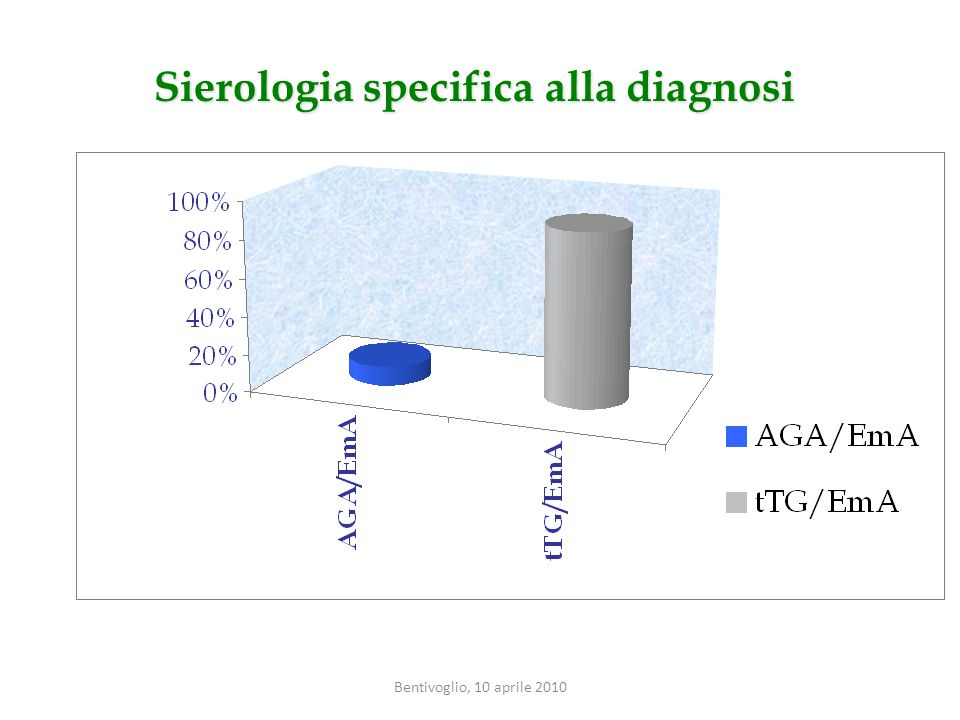 Sierologia specifica alla diagnosi