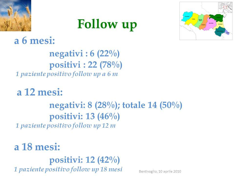 Follow up a 6 mesi: negativi : 6 (22%) a 12 mesi: