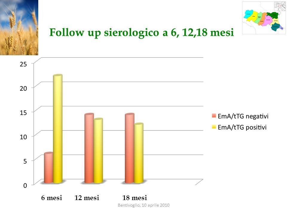 Follow up sierologico a 6, 12,18 mesi