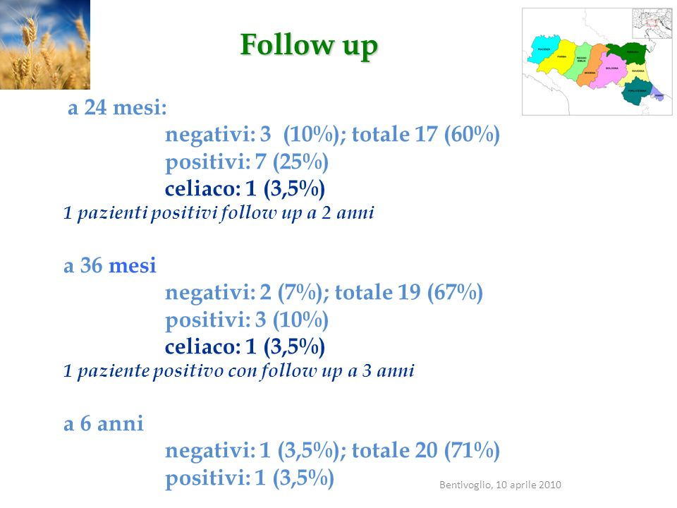 Follow up negativi: 3 (10%); totale 17 (60%) positivi: 7 (25%)