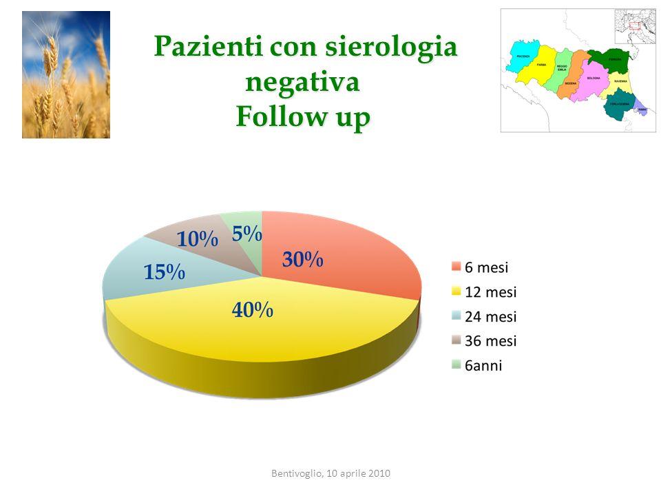 Pazienti con sierologia negativa