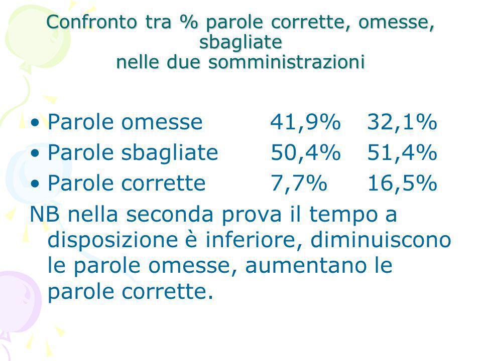 Parole omesse 41,9% 32,1% Parole sbagliate 50,4% 51,4%