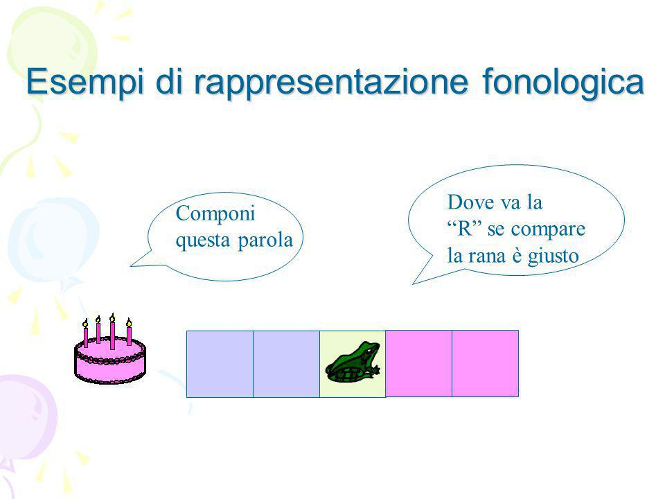 Esempi di rappresentazione fonologica