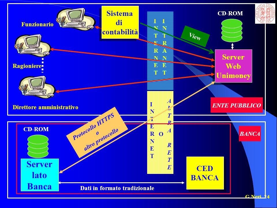 Server lato Banca Sistema di contabilità Server Web Unimoney CED BANCA