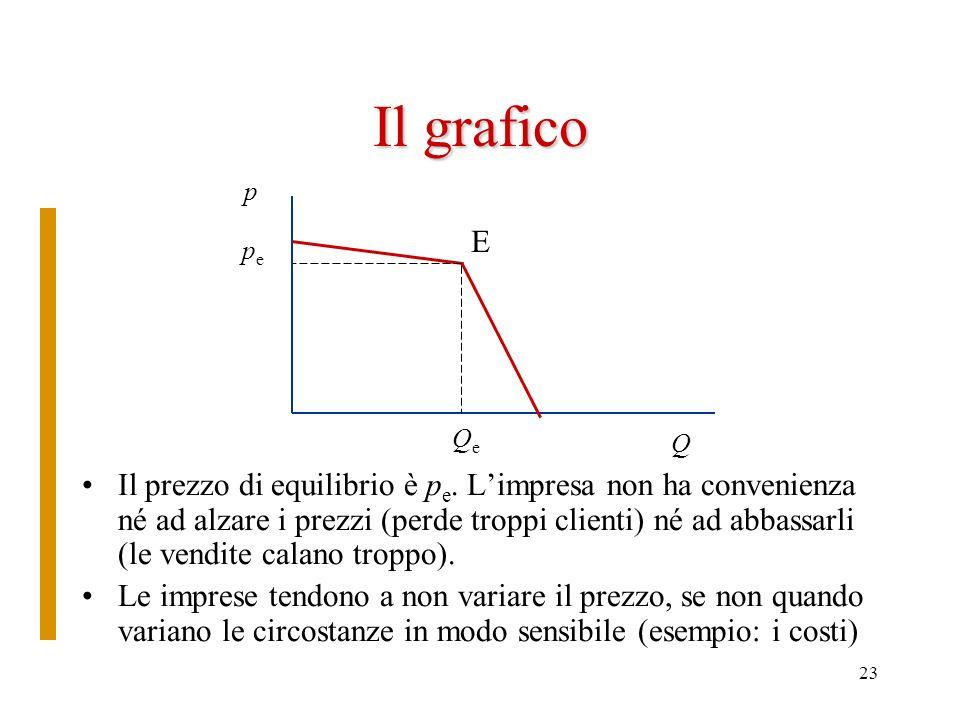 Il grafico p. E. pe. Qe. Q.