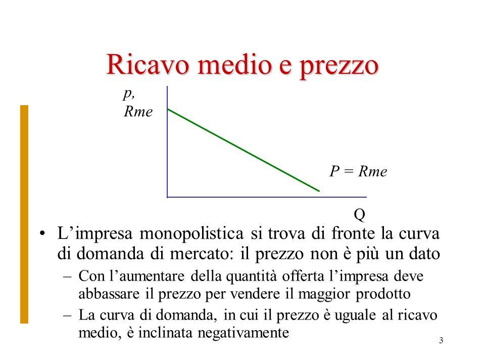 Ricavo medio e prezzo p, Rme. P = Rme. Q. L'impresa monopolistica si trova di fronte la curva di domanda di mercato: il prezzo non è più un dato.