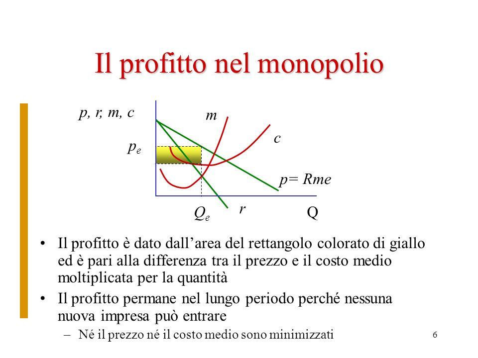 Il profitto nel monopolio