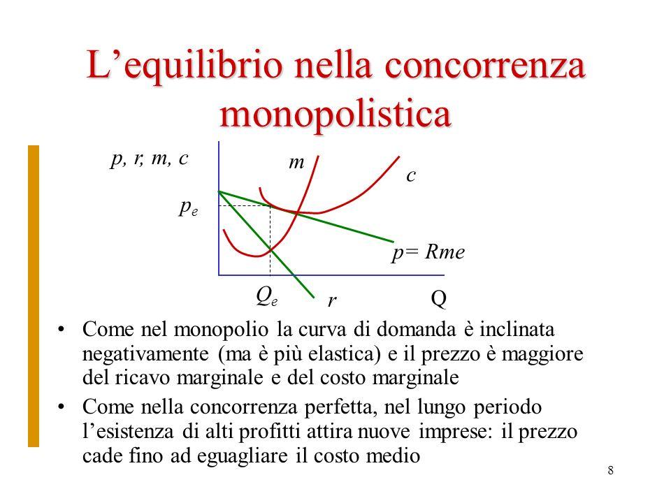 L'equilibrio nella concorrenza monopolistica