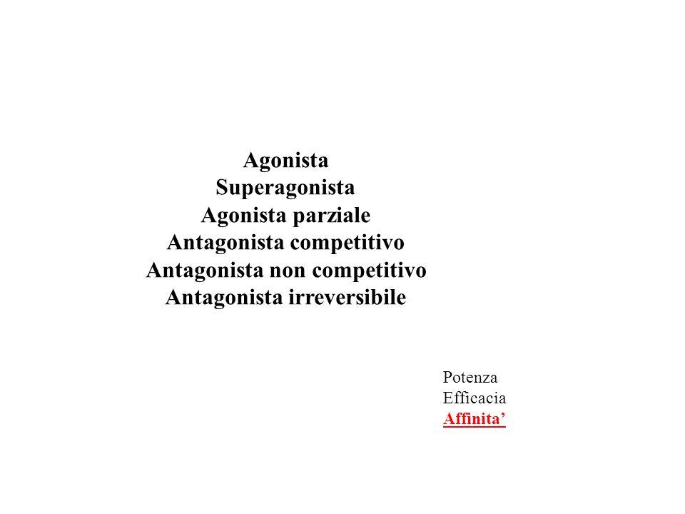 Antagonista competitivo Antagonista non competitivo