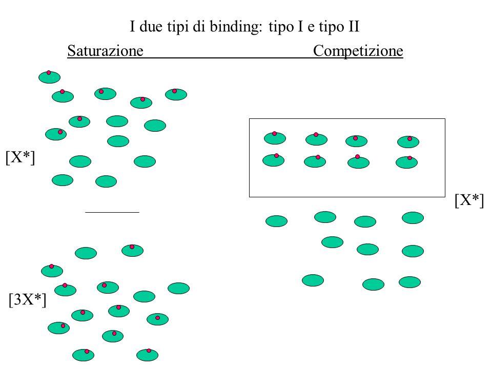 I due tipi di binding: tipo I e tipo II