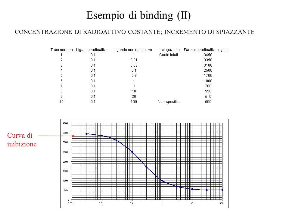Esempio di binding (II)