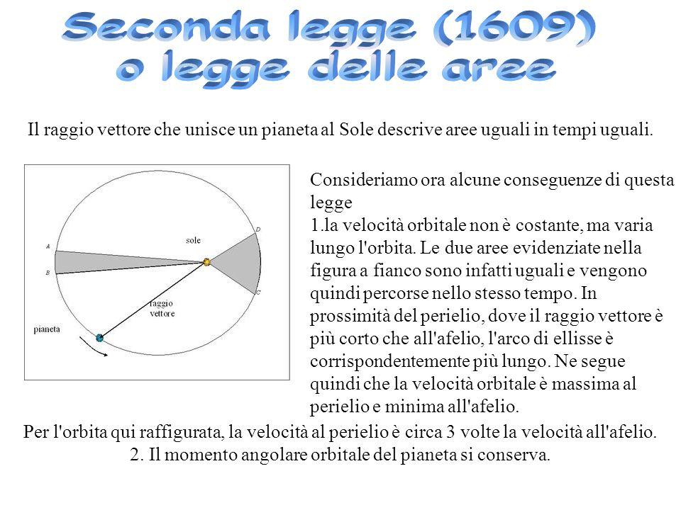 2. Il momento angolare orbitale del pianeta si conserva.