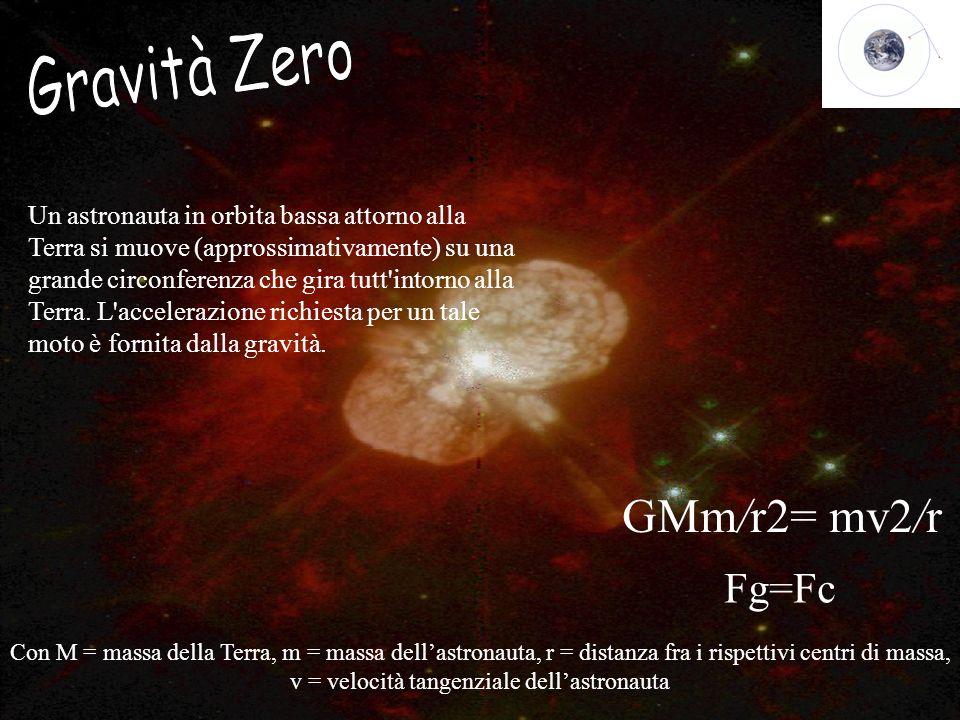 Gravità Zero GMm/r2= mv2/r Fg=Fc
