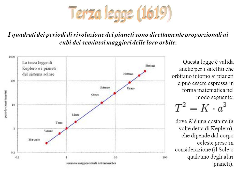Terza legge (1619) I quadrati dei periodi di rivoluzione dei pianeti sono direttamente proporzionali ai cubi dei semiassi maggiori delle loro orbite.