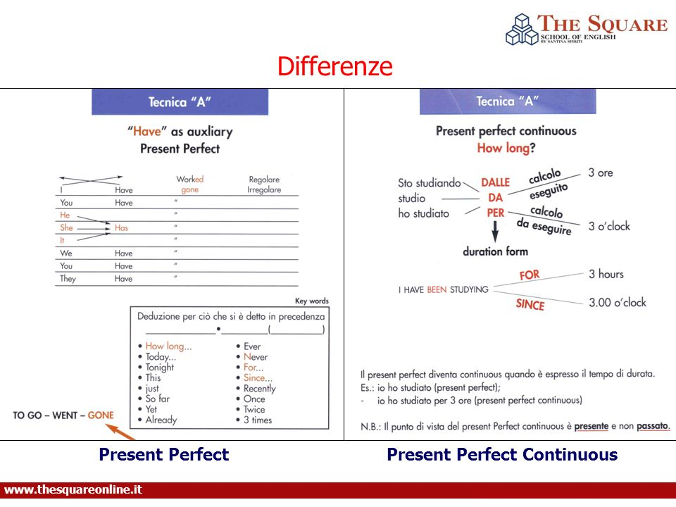 Differenze Present Perfect Present Perfect Continuous